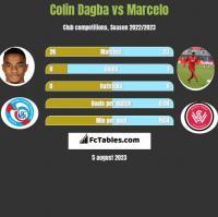 Colin Dagba vs Marcelo h2h player stats