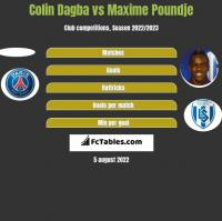 Colin Dagba vs Maxime Poundje h2h player stats