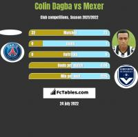 Colin Dagba vs Mexer h2h player stats