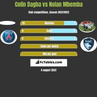 Colin Dagba vs Nolan Mbemba h2h player stats