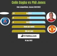 Colin Dagba vs Phil Jones h2h player stats