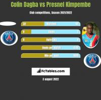 Colin Dagba vs Presnel Kimpembe h2h player stats