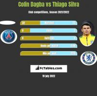 Colin Dagba vs Thiago Silva h2h player stats