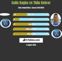 Colin Dagba vs Thilo Kehrer h2h player stats