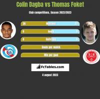 Colin Dagba vs Thomas Foket h2h player stats
