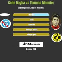 Colin Dagba vs Thomas Meunier h2h player stats
