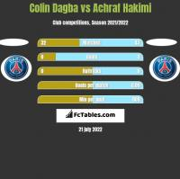 Colin Dagba vs Achraf Hakimi h2h player stats