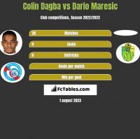 Colin Dagba vs Dario Maresic h2h player stats