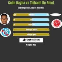 Colin Dagba vs Thibault De Smet h2h player stats