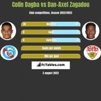 Colin Dagba vs Dan-Axel Zagadou h2h player stats