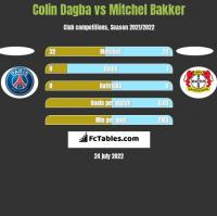 Colin Dagba vs Mitchel Bakker h2h player stats