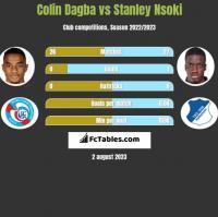 Colin Dagba vs Stanley Nsoki h2h player stats