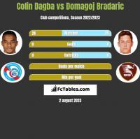 Colin Dagba vs Domagoj Bradaric h2h player stats