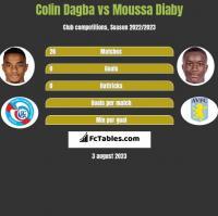 Colin Dagba vs Moussa Diaby h2h player stats