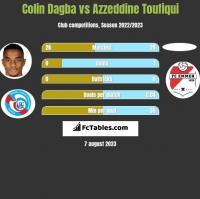 Colin Dagba vs Azzeddine Toufiqui h2h player stats