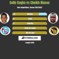 Colin Dagba vs Cheikh Niasse h2h player stats