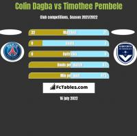 Colin Dagba vs Timothee Pembele h2h player stats