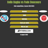 Colin Dagba vs Fode Doucoure h2h player stats