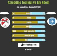 Azzeddine Toufiqui vs Aly Ndom h2h player stats