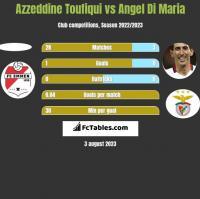Azzeddine Toufiqui vs Angel Di Maria h2h player stats