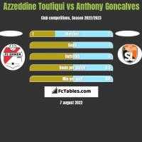 Azzeddine Toufiqui vs Anthony Goncalves h2h player stats