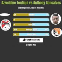 Azzeddine Toufiqui vs Anthony Goncalves h2h player stats
