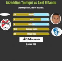Azzeddine Toufiqui vs Axel N'Gando h2h player stats