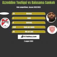 Azzeddine Toufiqui vs Baissama Sankoh h2h player stats