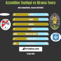 Azzeddine Toufiqui vs Birama Toure h2h player stats