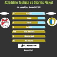 Azzeddine Toufiqui vs Charles Pickel h2h player stats
