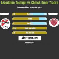 Azzeddine Toufiqui vs Cheick Omar Traore h2h player stats