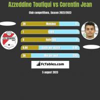 Azzeddine Toufiqui vs Corentin Jean h2h player stats