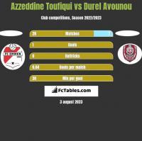 Azzeddine Toufiqui vs Durel Avounou h2h player stats