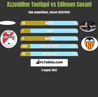 Azzeddine Toufiqui vs Edinson Cavani h2h player stats