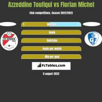 Azzeddine Toufiqui vs Florian Michel h2h player stats