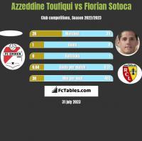 Azzeddine Toufiqui vs Florian Sotoca h2h player stats