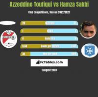 Azzeddine Toufiqui vs Hamza Sakhi h2h player stats