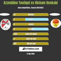 Azzeddine Toufiqui vs Hicham Benkaid h2h player stats