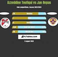 Azzeddine Toufiqui vs Jan Repas h2h player stats