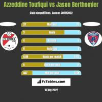 Azzeddine Toufiqui vs Jason Berthomier h2h player stats