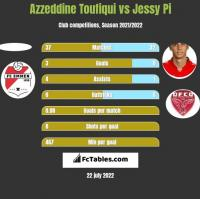 Azzeddine Toufiqui vs Jessy Pi h2h player stats