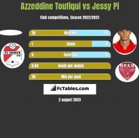 Azzeddine Toufiqui vs Jessy Pi h2h player stats