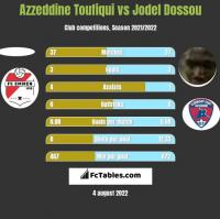 Azzeddine Toufiqui vs Jodel Dossou h2h player stats