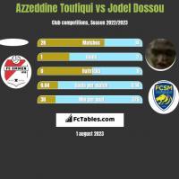 Azzeddine Toufiqui vs Jodel Dossou h2h player stats