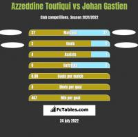 Azzeddine Toufiqui vs Johan Gastien h2h player stats