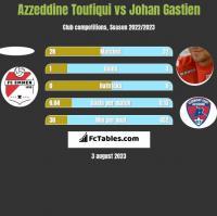 Azzeddine Toufiqui vs Johan Gastien h2h player stats