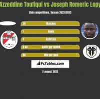 Azzeddine Toufiqui vs Joseph Romeric Lopy h2h player stats