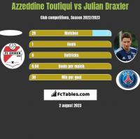 Azzeddine Toufiqui vs Julian Draxler h2h player stats