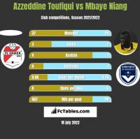 Azzeddine Toufiqui vs Mbaye Niang h2h player stats