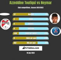 Azzeddine Toufiqui vs Neymar h2h player stats